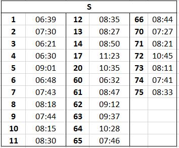 S Postcode Response times