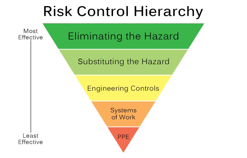 Risk Control Hierarchy