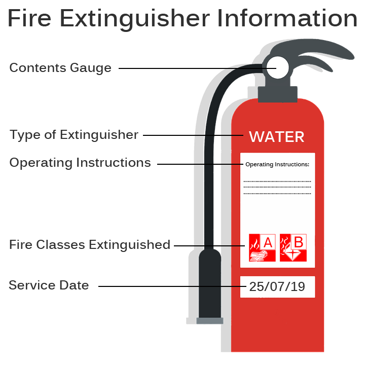 Extinguisher Information